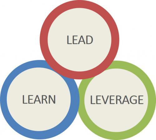 Learn+Lead+Leverage