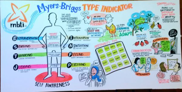 Myers Briggs outline